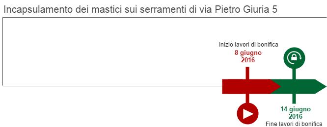Il grafico rappresenta le fasi di incapsulamento dei mastici sui serramenti in via Pietro Giuria 5. I lavori sono iniziati l'8 giugno 2016 e sono terminati il 14 giugno 2016.