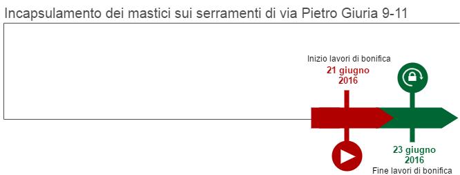 Il grafico rappresenta le fasi di incapsulamento dei mastici sui serramenti in via Pietro Giuria 9-11. I lavori sono iniziati il 21 giugno 2016 e sono terminati il 23 giugno 2016.