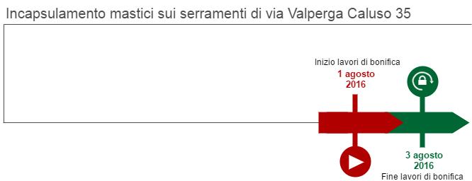 Il grafico rappresenta le fasi di Incapsulamento dei mastici sui serramenti di via Valperga Caluso 35. I lavori sono iniziati il 1 agosto 2016 e sono terminati il 3 agosto 2016.