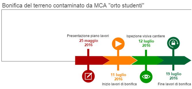 """Il grafico rappresenta le fasi di bonifica del terreno contaminato da MCA """"orto studenti"""". Il 25 maggio 2016 è stato presentato il piano lavori, l'11 luglio 2016 sono iniziati i lavori di bonifica, il 12 luglio 2016 è stata fatta l'ispezione visiva del cantiere, il 19 luglio 2016 sono terminati i lavori."""