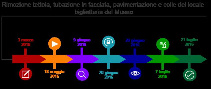 museoanatomiaSITO