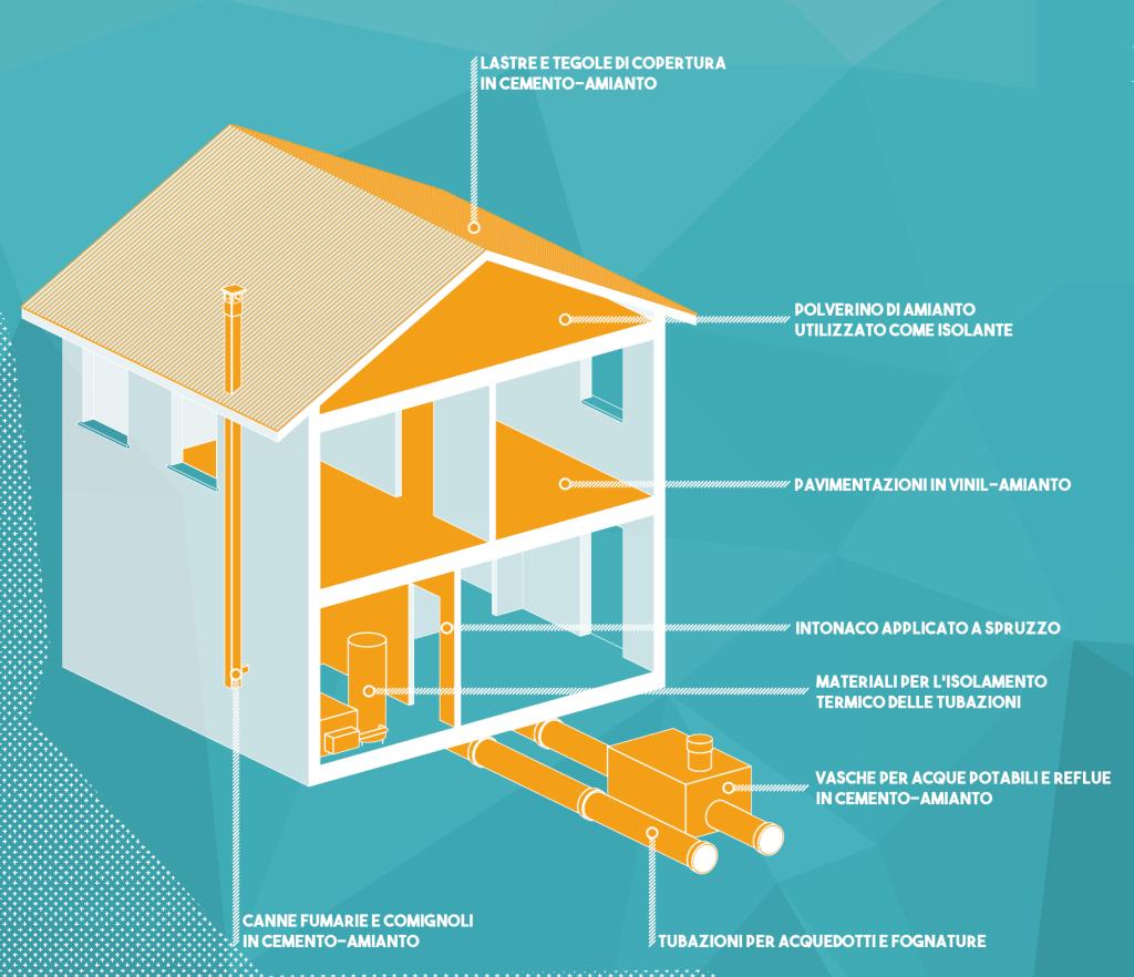 Grafico di una casa con i luoghi dove si possono trovare materiali contenenti amianto